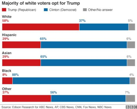 _92356436_us_elections_2016_exit_polls_race_624-2.png